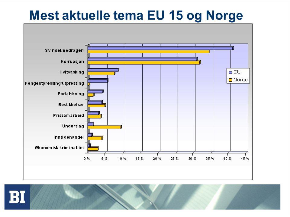 4 Mest aktuelle tema EU 15 og Norge