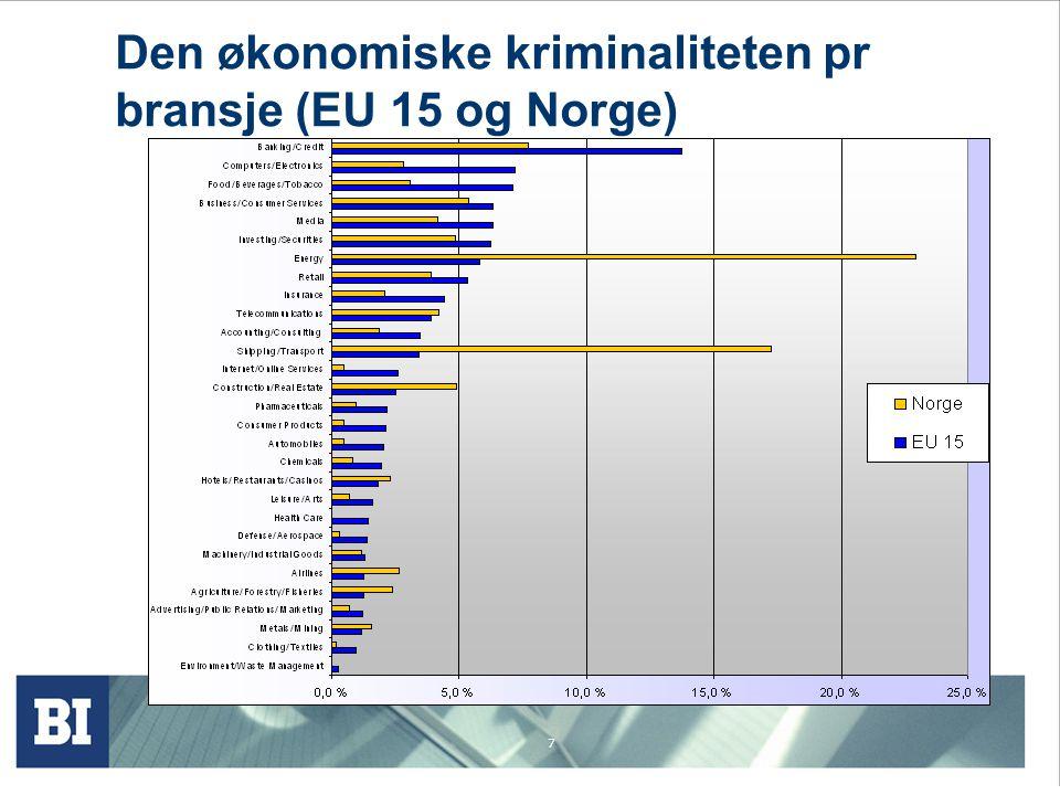 7 Den økonomiske kriminaliteten pr bransje (EU 15 og Norge)