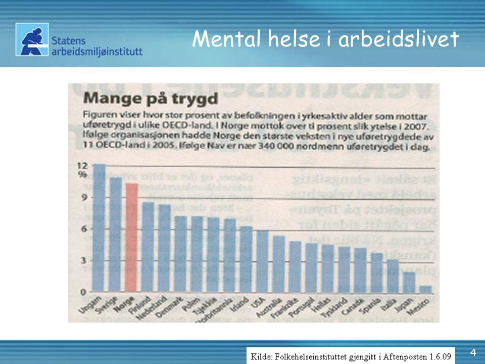 25 Mental helse i arbeidslivet Økning i mentale lidelser er assosiert med: Lav jobbtilfredshet Diskriminering Økt andel midlertidige ansettelser Mer service-orienterte jobber Mer IKT og just-in-time leveringer Fourth European Working Conditions Survey.