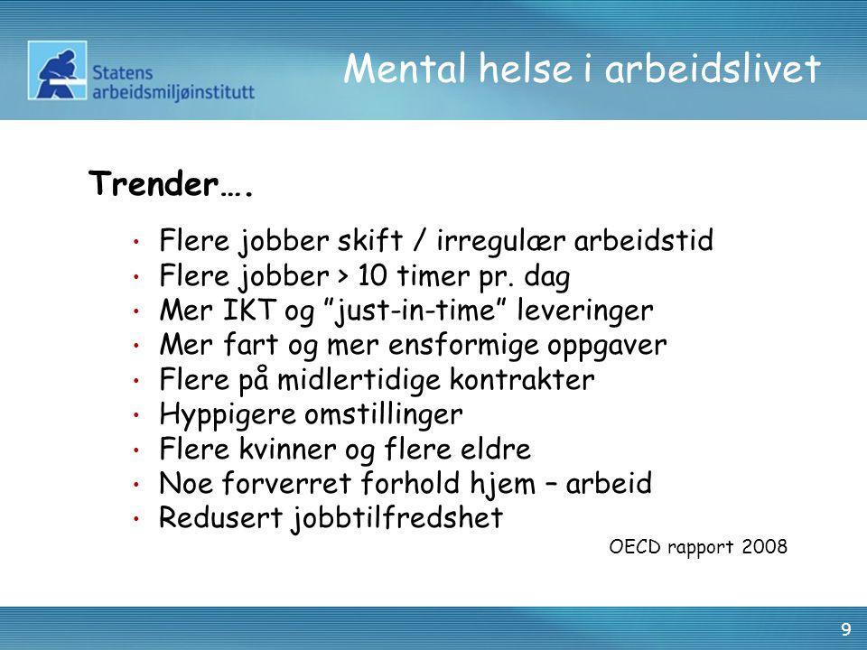 30 Mental helse i arbeidslivet OPPGAVENIVÅ Krav Rolleforventning Fysiske jobbkrav Kunde-/klientarbeid PC-terminalarbeid Kontroll Forutsigbarhet GRUPPE- OG ORG.
