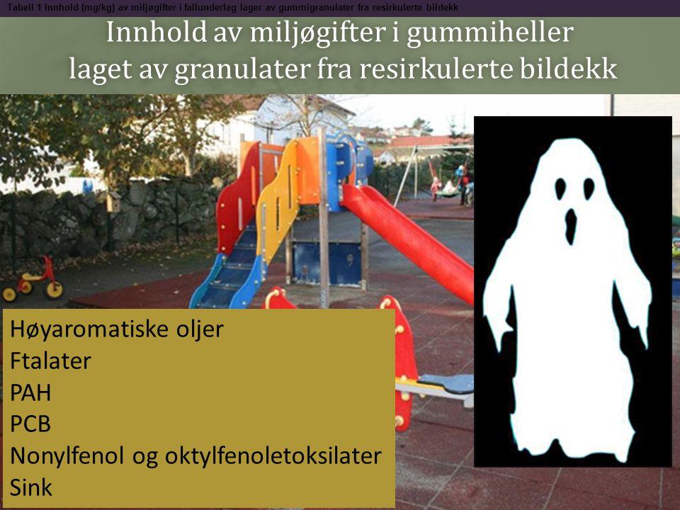 Innhold av miljøgifter i gummiheller laget av granulater fra resirkulerte bildekk Tabell 1 Innhold (mg/kg) av miljøgifter i fallunderlag lager av gumm