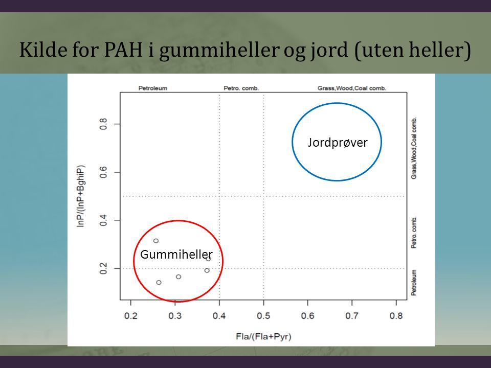 Gummiheller Jordprøver Kilde for PAH i gummiheller og jord (uten heller)