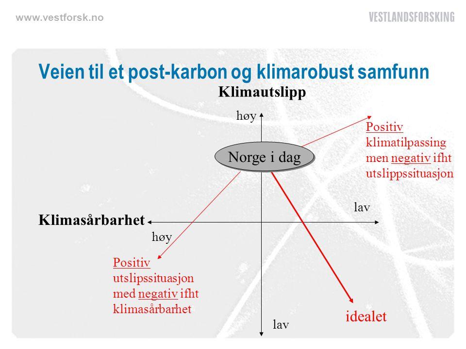 www.vestforsk.no Veien til et post-karbon og klimarobust samfunn høy lav Klimautslipp Klimasårbarhet Positiv utslipssituasjon med negativ ifht klimasårbarhet Positiv klimatilpassing men negativ ifht utslippssituasjon idealet Norge i dag