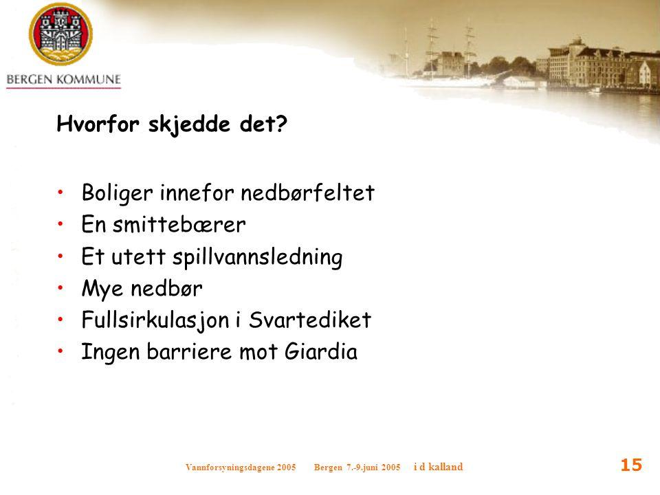 Vannforsyningsdagene 2005 Bergen 7.-9.juni 2005 i d kalland 15 Hvorfor skjedde det? Boliger innefor nedbørfeltet En smittebærer Et utett spillvannsled