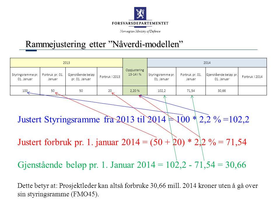 Norwegian Ministry of Defence Rammejustering etter Nåverdi-modellen 2013 Oppjustering 13-14 i % 2014 Styringsramme pr.