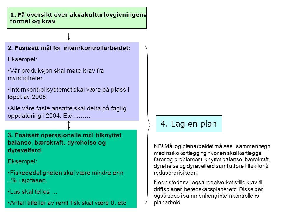 1. Få oversikt over akvakulturlovgivningens formål og krav 2. Fastsett mål for internkontrollarbeidet: Eksempel: Vår produksjon skal møte krav fra myn