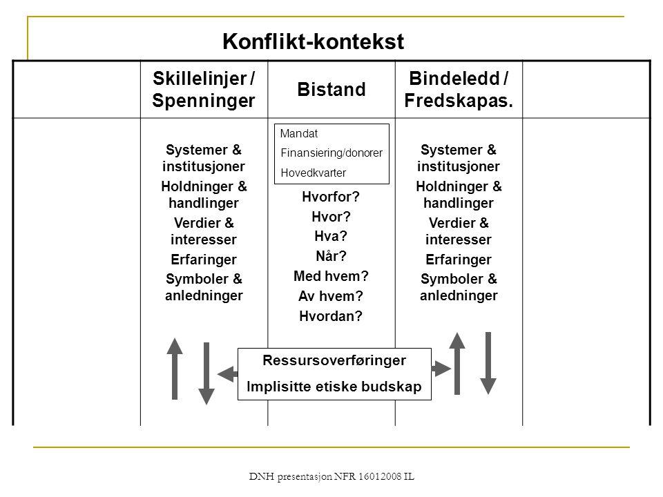 DNH presentasjon NFR 16012008 IL Konflikt-kontekst Skillelinjer / Spenninger Bistand Bindeledd / Fredskapas. Systemer & institusjoner Holdninger & han