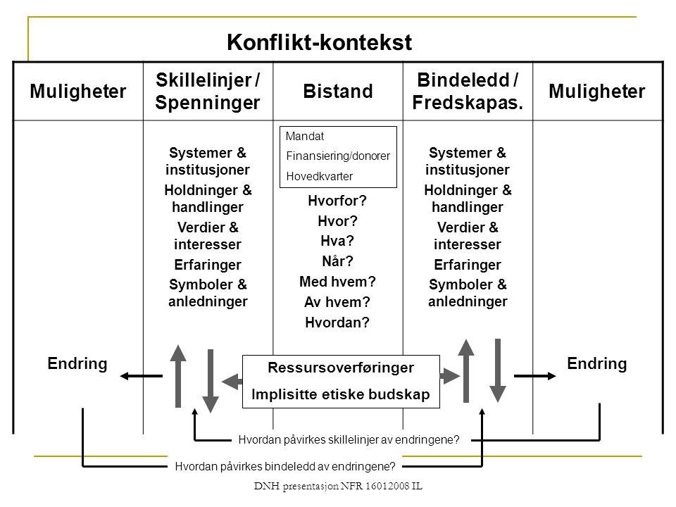 DNH presentasjon NFR 16012008 IL Konflikt-kontekst Muligheter Skillelinjer / Spenninger Bistand Bindeledd / Fredskapas. Muligheter Endring Systemer &