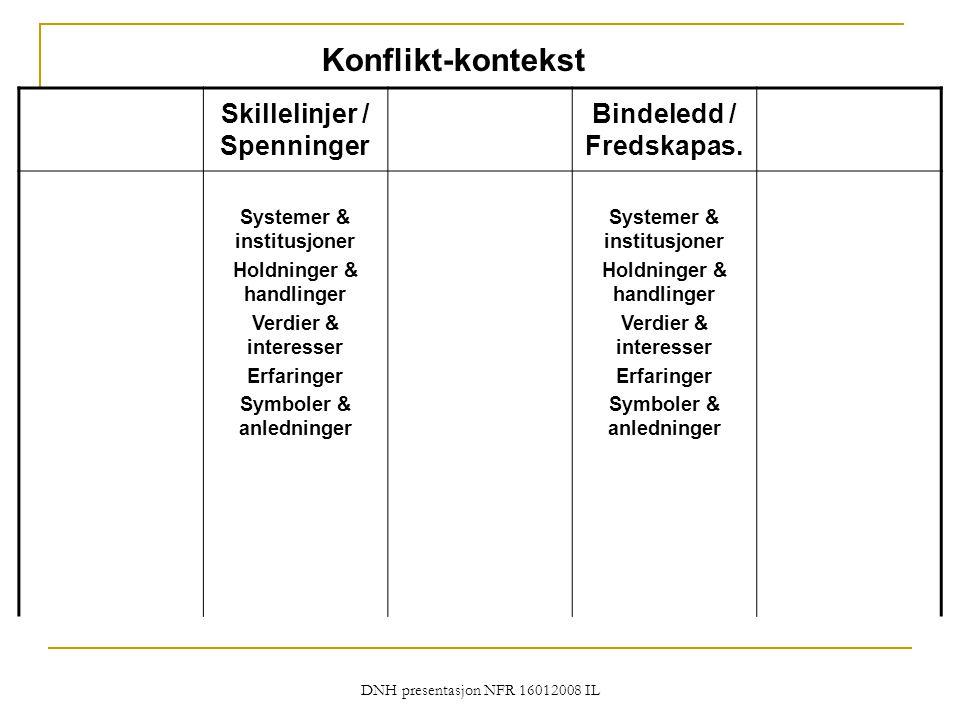 DNH presentasjon NFR 16012008 IL Konflikt-kontekst Skillelinjer / Spenninger Bindeledd / Fredskapas. Systemer & institusjoner Holdninger & handlinger