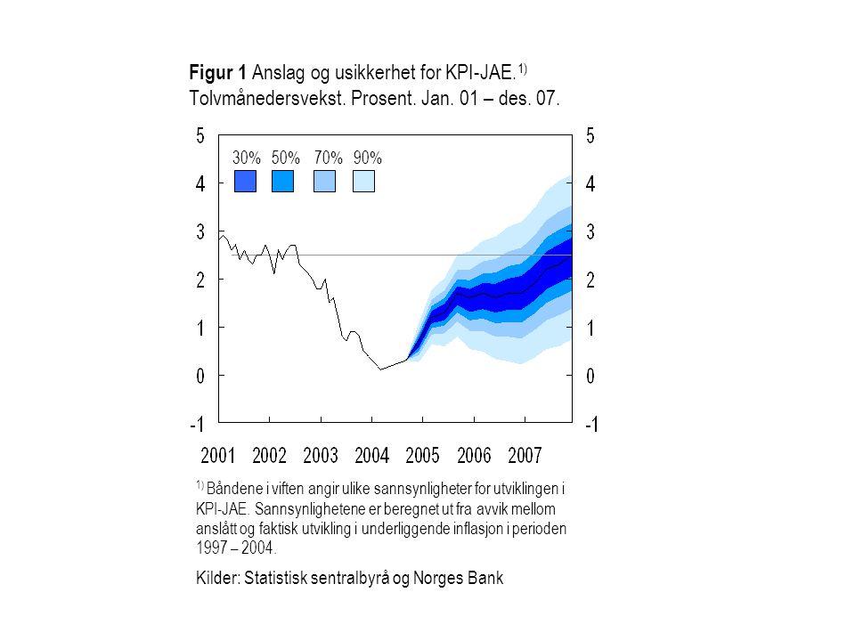 Figur 5.14 Anslag på KPI-JAE og produksjonsgapet med terminrente (rød) og med 5 prosent styrking av den nominelle kronekursen (blå).