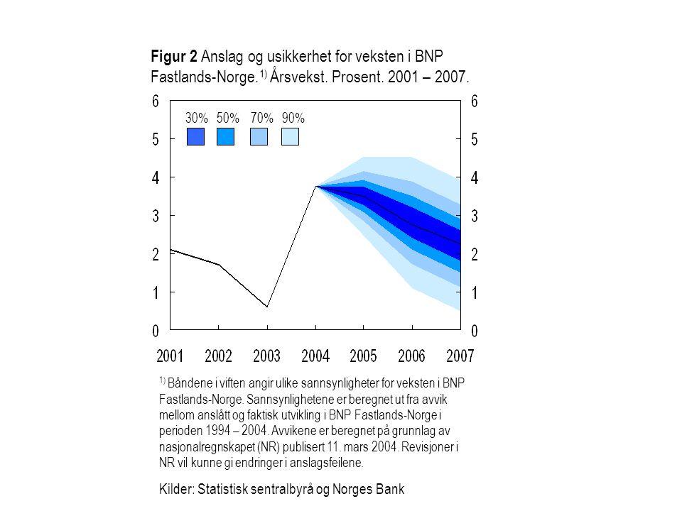 Figur 5.5 Anslag på KPI-JAE 1) og produksjonsgapet 2) i Inflasjonsrapport 2/04 (blå) og 3/04 (rød).