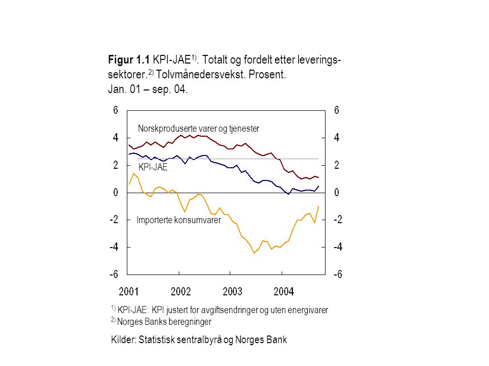 Figur 5 Anslag på KPI-JAE 1) og produksjonsgapet 2) i Inflasjonsrapport 2/04 (blå) og 3/04 (rød).