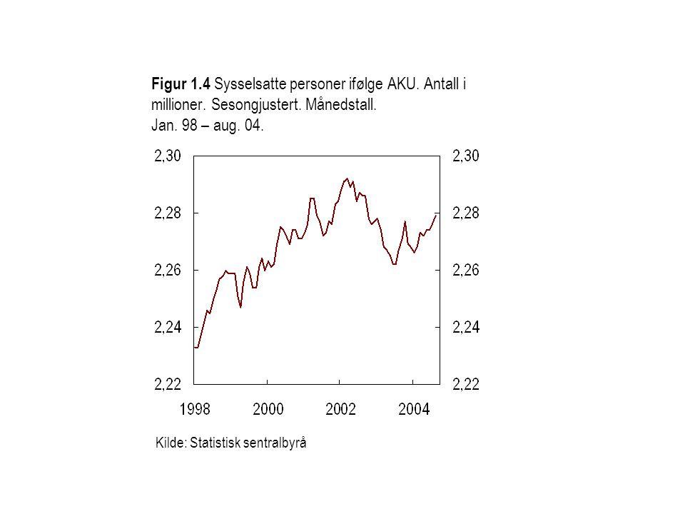 Figur 3.11 Gjennomsnittlig sysselsettingsutvikling ved denne og to tidligere konjunkturoppganger.