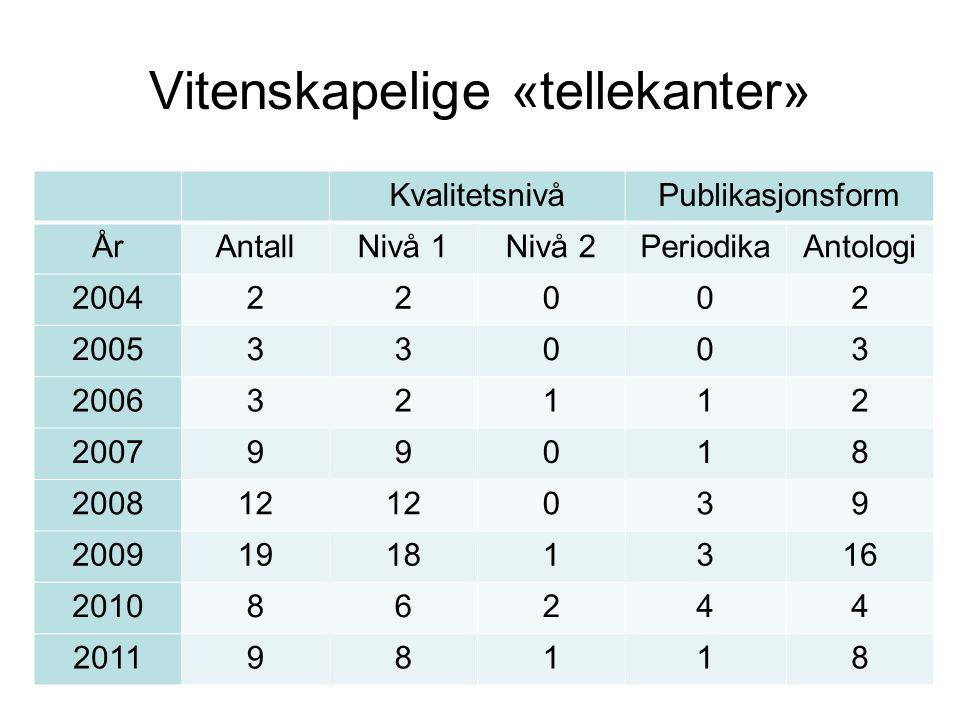 Vitenskapelige «tellekanter» KvalitetsnivåPublikasjonsform ÅrAntallNivå 1Nivå 2PeriodikaAntologi 200422002 200533003 200632112 200799018 200812 039 20