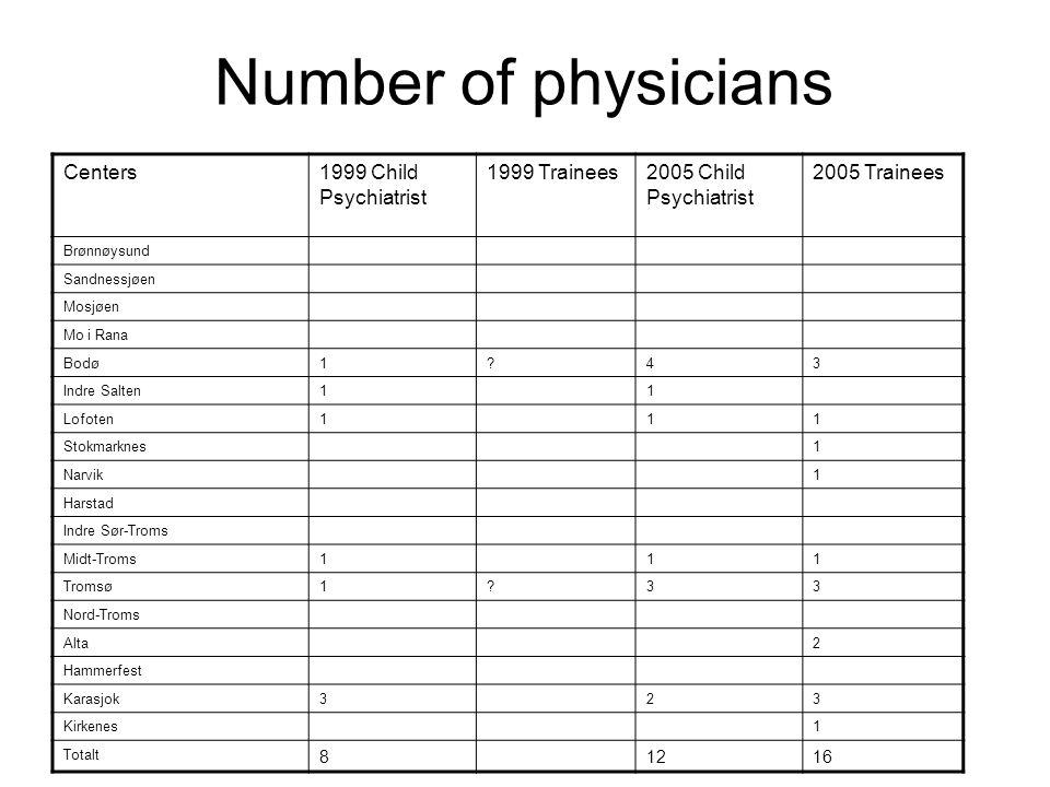 Number of physicians Centers1999 Child Psychiatrist 1999 Trainees2005 Child Psychiatrist 2005 Trainees Brønnøysund Sandnessjøen Mosjøen Mo i Rana Bodø