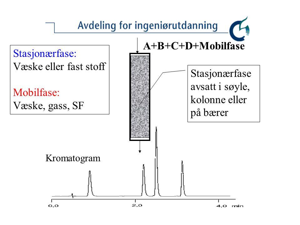 A+B+C+D+Mobilfase Stasjonærfase: Væske eller fast stoff Mobilfase: Væske, gass, SF Stasjonærfase avsatt i søyle, kolonne eller på bærer Kromatogram