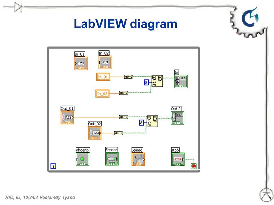 HiO, IU, 10/2/04 Veslemøy Tyssø LabVIEW diagram