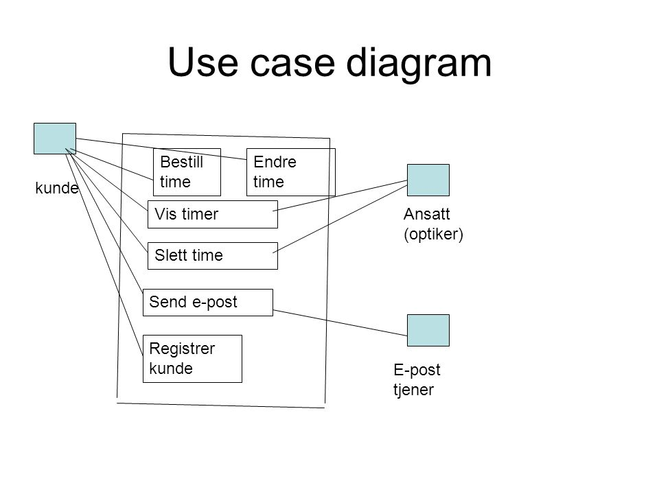 Use case diagram Bestill time kunde Vis timer Slett time Send e-post E-post tjener Ansatt (optiker) Endre time Registrer kunde
