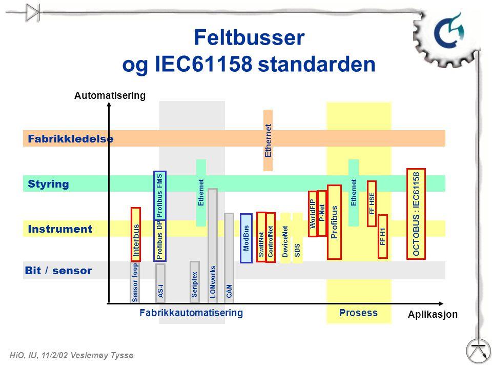 HiO, IU, 11/2/02 Veslemøy Tyssø Feltbusser og IEC61158 standarden Aplikasjon Automatisering FabrikkautomatiseringProsess Fabrikkledelse Styring Instru