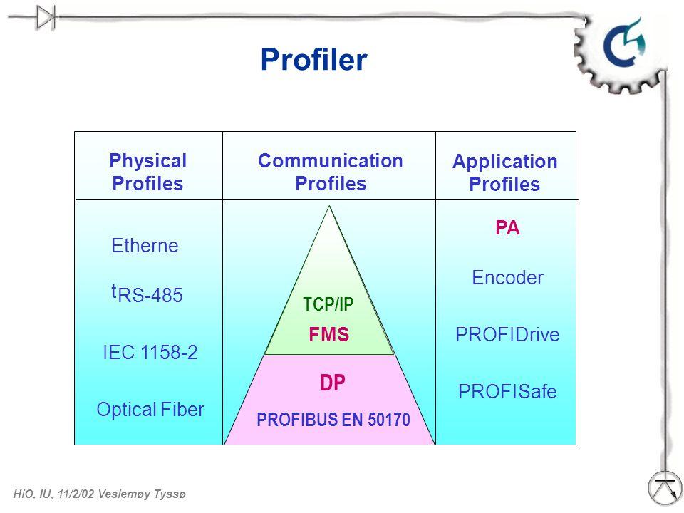 HiO, IU, 11/2/02 Veslemøy Tyssø Profiler Communication Profiles Physical Profiles RS-485 IEC 1158-2 Optical Fiber Application Profiles PA Encoder PROF