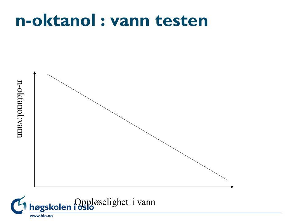 n-oktanol : vann testen Oppløselighet i vann n-oktanol:vann