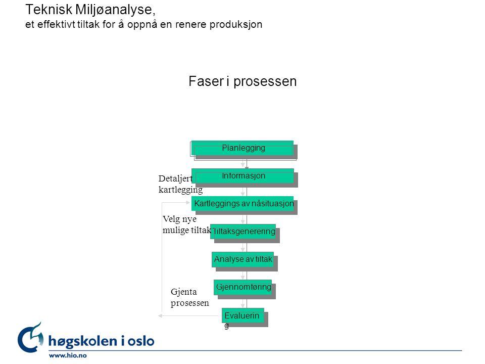 Faser i prosessen Evaluerin g Gjennomføring Analyse av tiltak Tiltaksgenerering Kartleggings av nåsituasjon Informasjon Planlegging Teknisk Miljøanaly