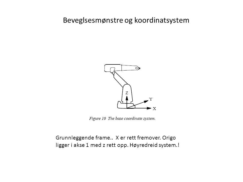 Beveglsesmønstre og koordinatsystem Grunnleggende frame..