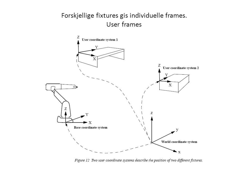 Forskjellige fixtures gis individuelle frames. User frames
