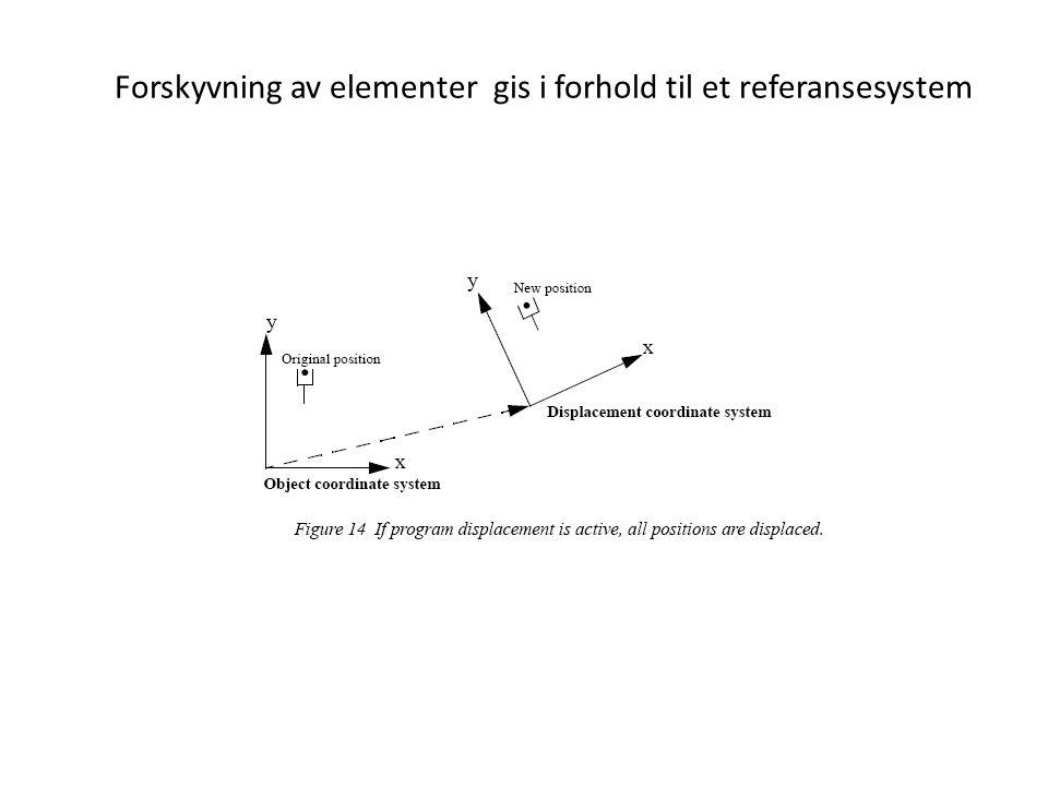 Forskyvning av elementer gis i forhold til et referansesystem