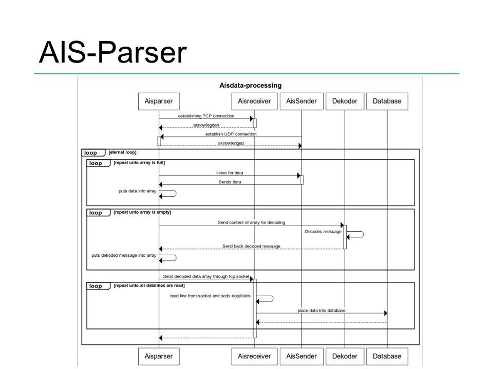 AIS-Parser