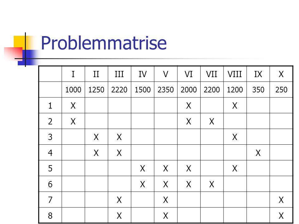 Problemmatrise IIIIIIIVVVIVIIVIIIIXX 10001250222015002350200022001200350250 1XXX 2XXX 3XXX 4XXX 5XXXX 6XXXX 7XXX 8XXX