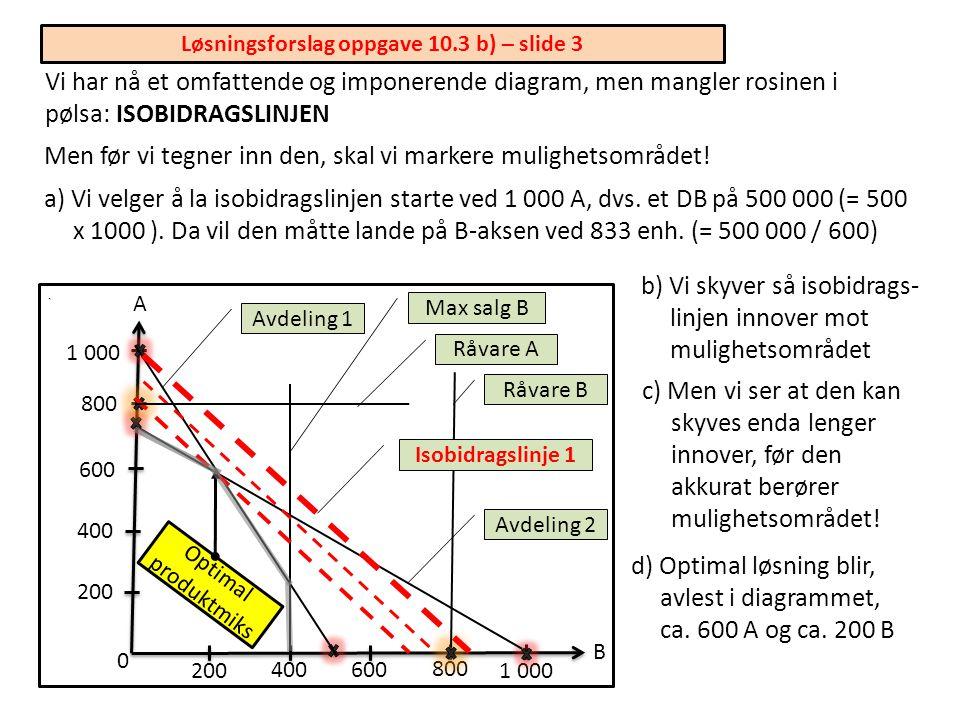 Løsningsforslag oppgave 10.3 b) – slide 2. A B 0 b) I avdeling 2 får vi tilsvarende 750 A (= 1 500 / 2) og 1 000 B (= 1 500 / 1,5) 1 000 200 400 600 8