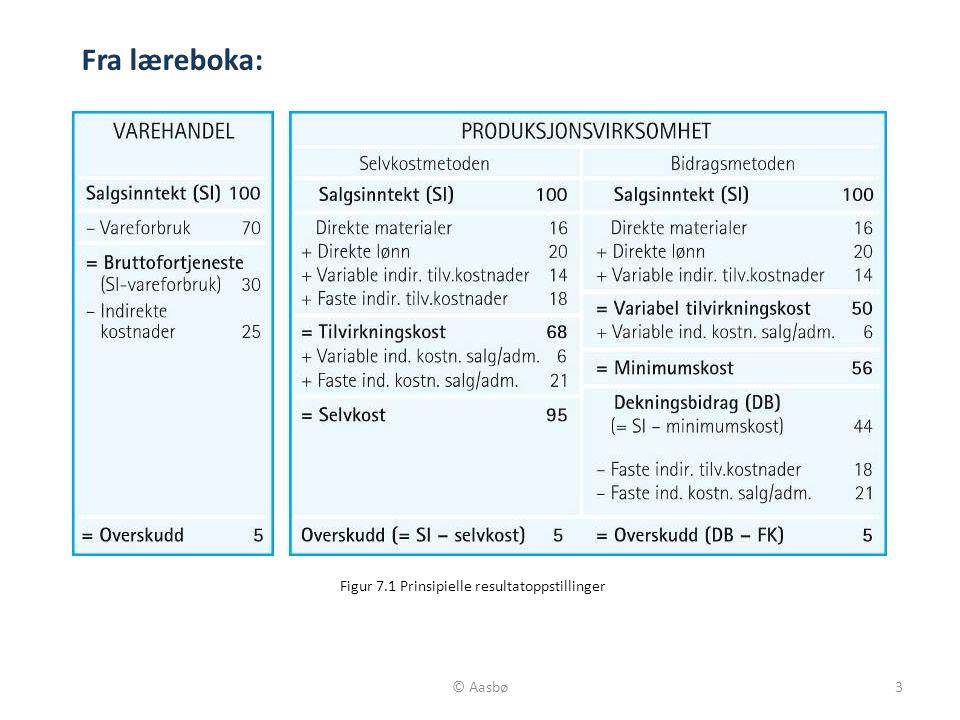 3 Figur 7.1 Prinsipielle resultatoppstillinger Fra læreboka:
