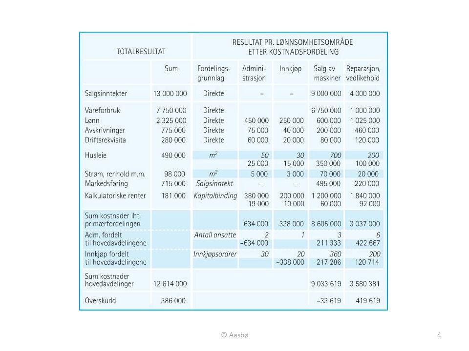 5 Figur 7.2 Prinsipielle resultatoppstilllinger med beholdningsendring tilvirkede varer