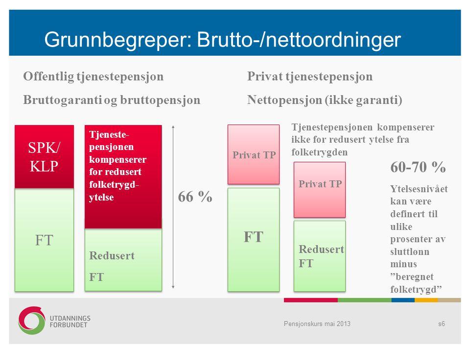 Grunnbegreper: Brutto-/nettoordninger Privat TP Privat tjenestepensjon Nettopensjon (ikke garanti) Offentlig tjenestepensjon Bruttogaranti og bruttope