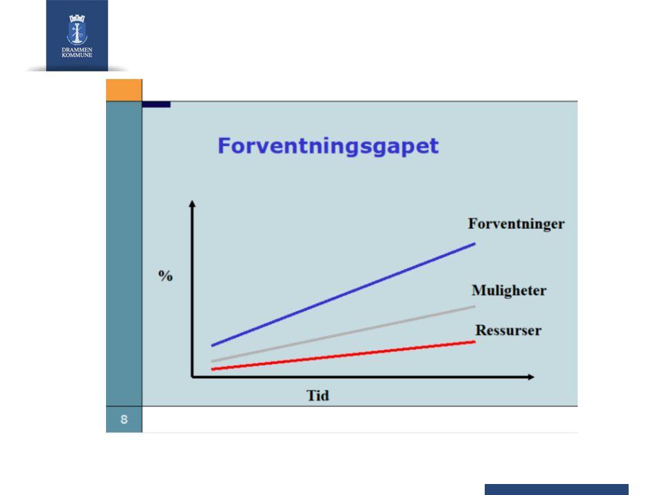 Utskrivningsklare pasienter Antall utskrivingsklare liggedøgn i 2007–2009 var om lag 140 000 i gjennomsnitt hvert år, eller om lag 380 døgnplasser (Norsk pasientregister).