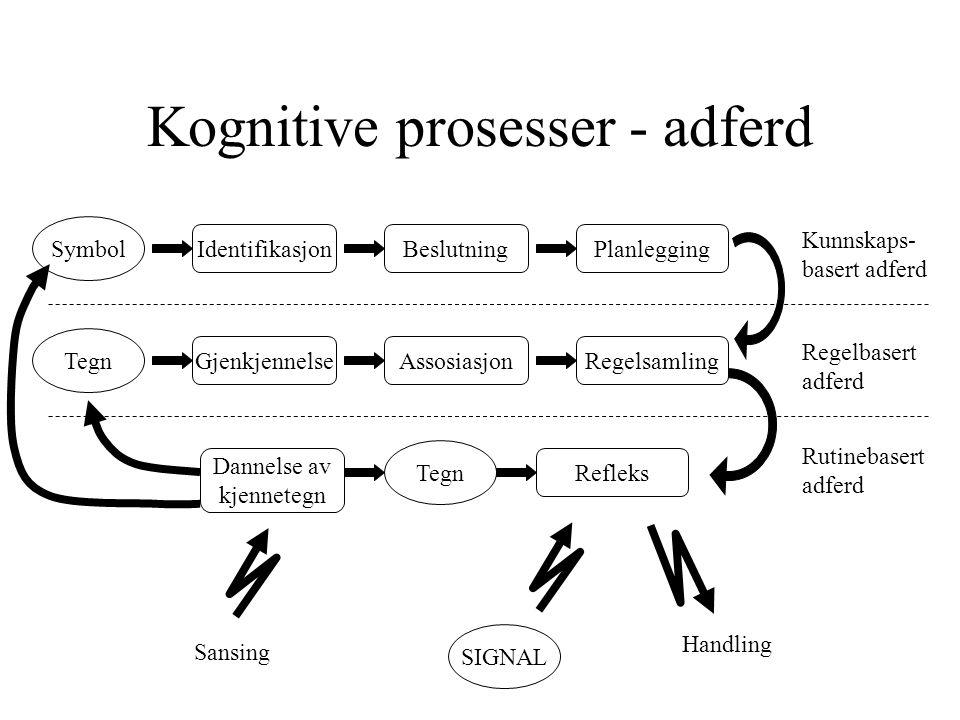 IdentifikasjonBeslutningPlanlegging Symbol GjenkjennelseAssosiasjonRegelsamling Tegn Dannelse av kjennetegn Refleks Tegn Sansing SIGNAL Handling Kunnskaps- basert adferd Regelbasert adferd Rutinebasert adferd Kognitive prosesser - adferd