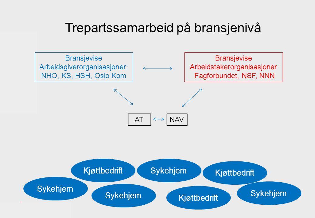 Sykehjem Bransjevise Arbeidsgiverorganisasjoner: NHO, KS, HSH, Oslo Kom Bransjevise Arbeidstakerorganisasjoner Fagforbundet, NSF, NNN Kjøttbedrift AT