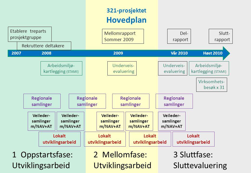 2007 2008 2009 Vår 2010 Høst 2010 Etablere treparts prosjektgruppe Mellomrapport Sommer 2009 1 Oppstartsfase: Utviklingsarbeid 2 Mellomfase: Utvikling