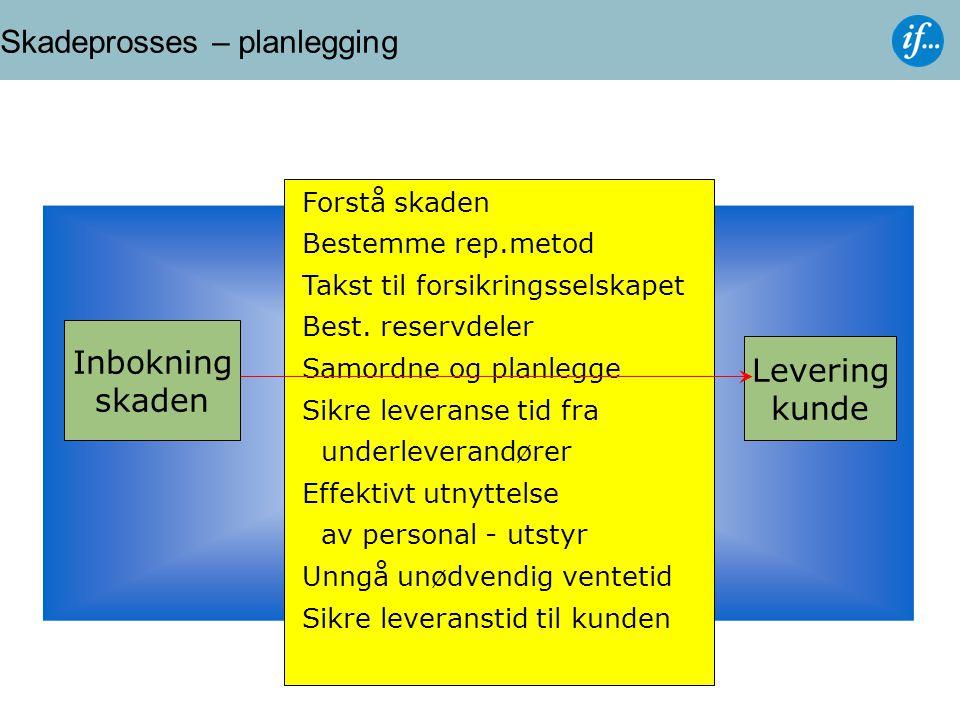 Skadeprosses – planlegging Inbokning skaden Forstå skaden Bestemme rep.metod Takst til forsikringsselskapet Best.