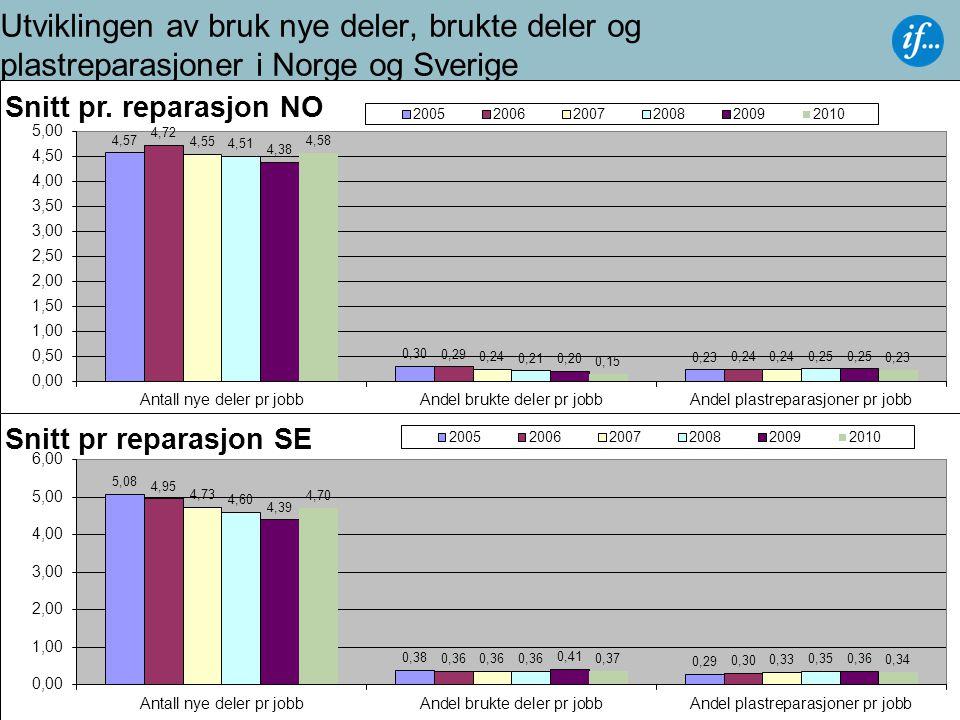 9 Utviklingen av bruk nye deler, brukte deler og plastreparasjoner i Norge og Sverige