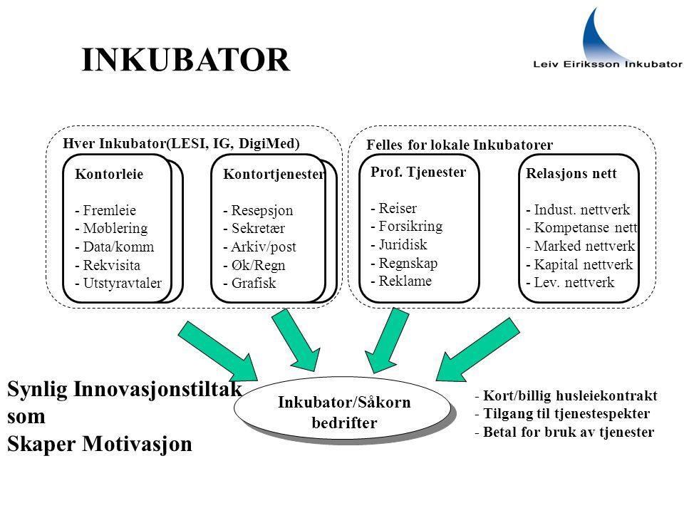 INKUBATOR Inkubator/Såkorn bedrifter Prof.