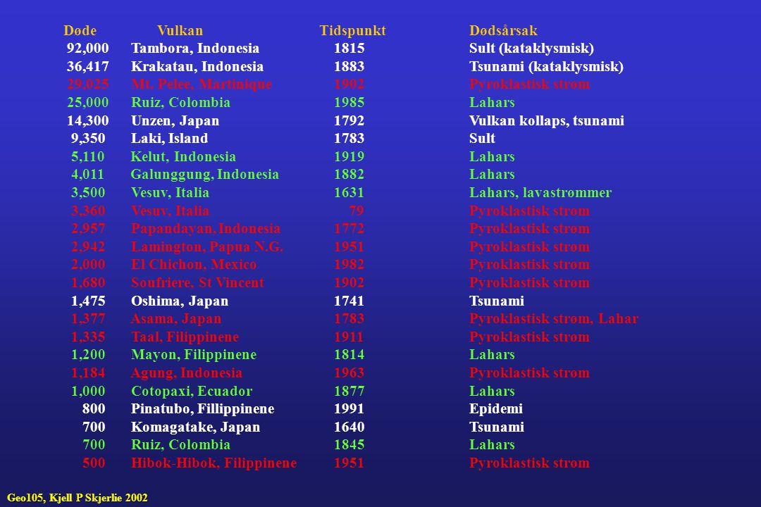 Døde Vulkan TidspunktDødsårsak 92,000 Tambora, Indonesia1815Sult (kataklysmisk) 36,417 Krakatau, Indonesia1883Tsunami (kataklysmisk) 29,025 Mt. Pelee,