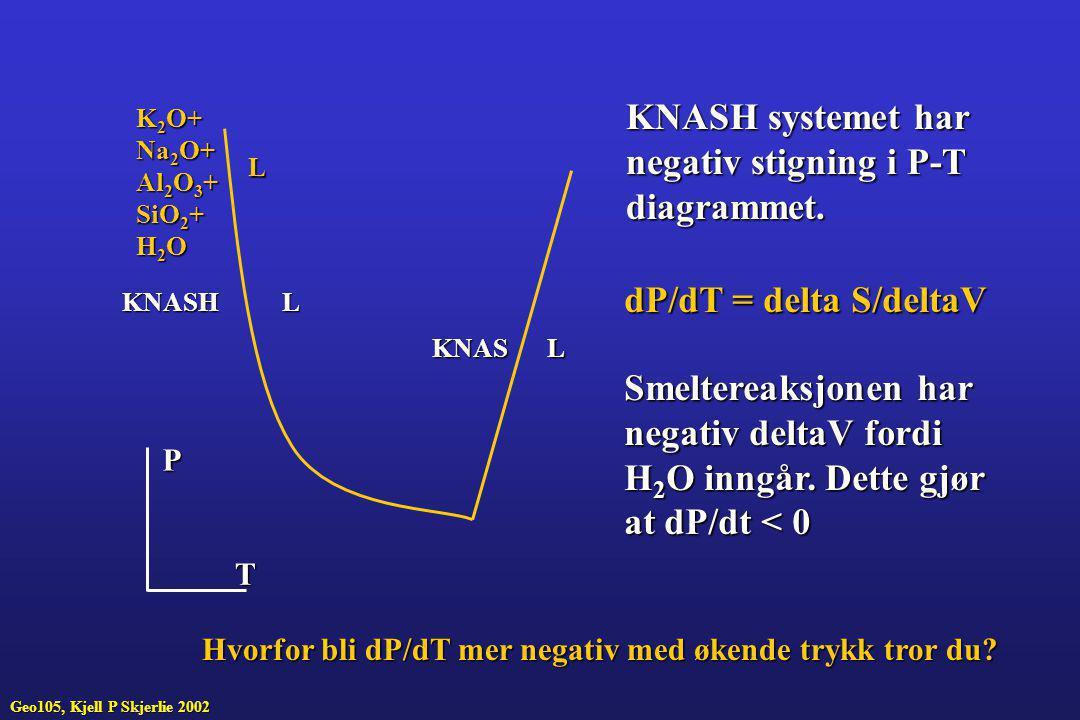 KNASH KNAS L L P T KNASH systemet har negativ stigning i P-T diagrammet. dP/dT = delta S/deltaV Smeltereaksjonen har negativ deltaV fordi H 2 O inngår