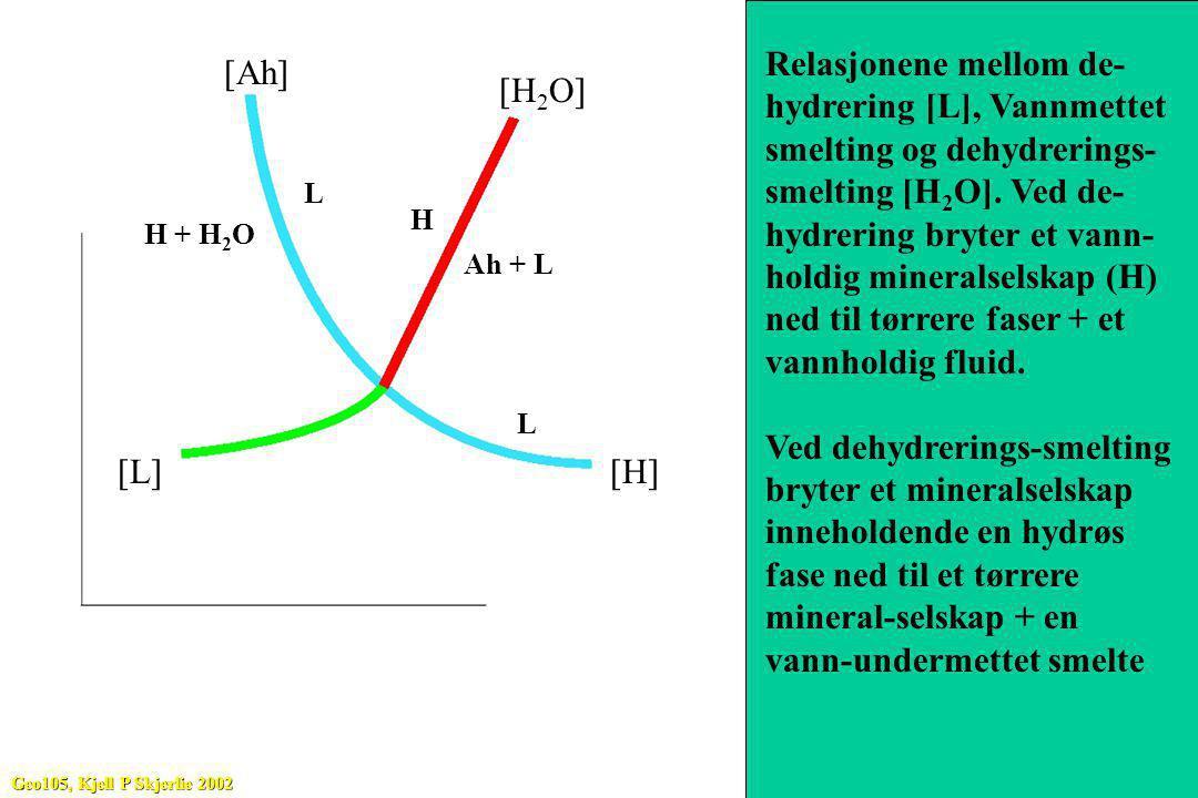 P T H Ah + H 2 O H + H 2 O L L H Ah + L Relasjonene mellom de- hydrering [L], Vannmettet smelting og dehydrerings- smelting [H 2 O]. Ved de- hydrering