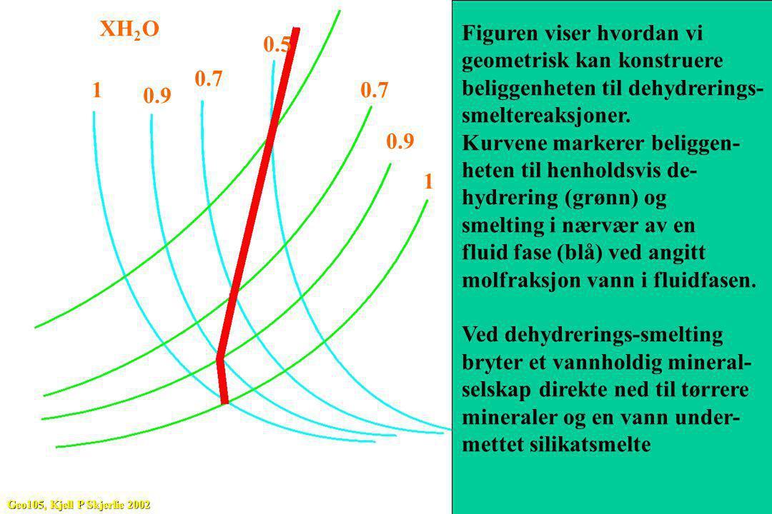1 0.9 0.7 0.5 1 0.9 0.7 Figuren viser hvordan vi geometrisk kan konstruere beliggenheten til dehydrerings- smeltereaksjoner. Kurvene markerer beliggen
