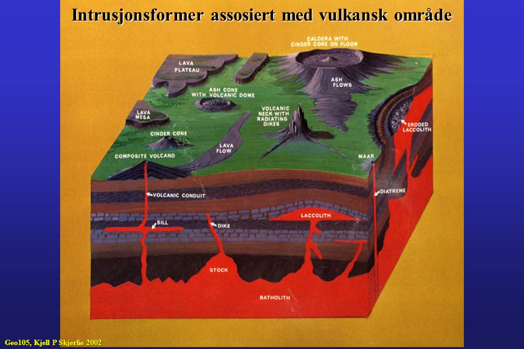 Magma dannes i mantelen (basalt) eller i kontinentalskorpen (granitt) Magma har lavere tetthet enn kildebergartene og vil derfor søke å migrere opp Noen magma når overflaten, mens noen danner intrusjoner Hvordan dannes magmakammere, og hvilke faktorer styrer intrusjonsdypet og de intrusjonsformer som dannes.