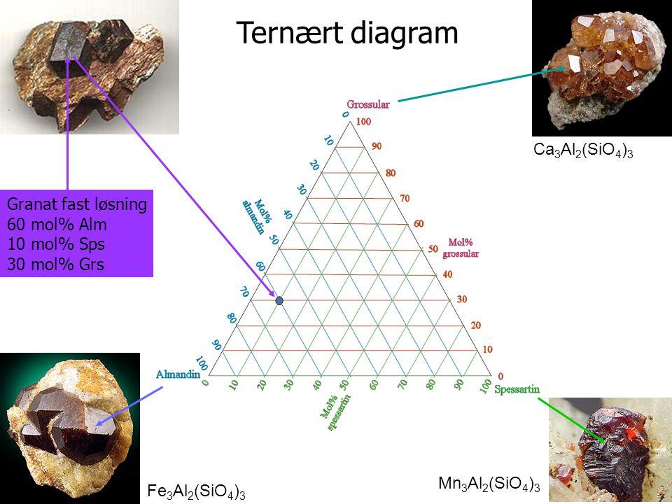 Granat fast løsning 60 mol% Alm 10 mol% Sps 30 mol% Grs Ternært diagram Fe 3 Al 2 (SiO 4 ) 3 Mn 3 Al 2 (SiO 4 ) 3 Ca 3 Al 2 (SiO 4 ) 3