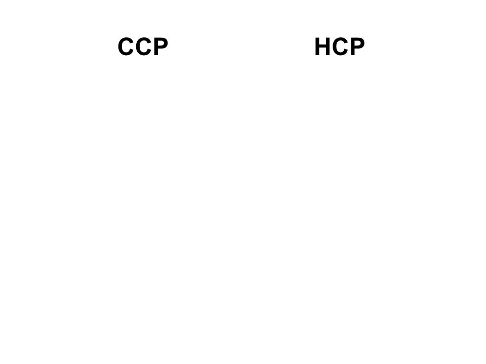 CCP Cubic Closest Packing HCP Hexagonal Closest Packing