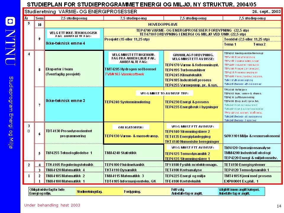 Studieprogram Energi og Miljø 14 Under behandling høst 2003